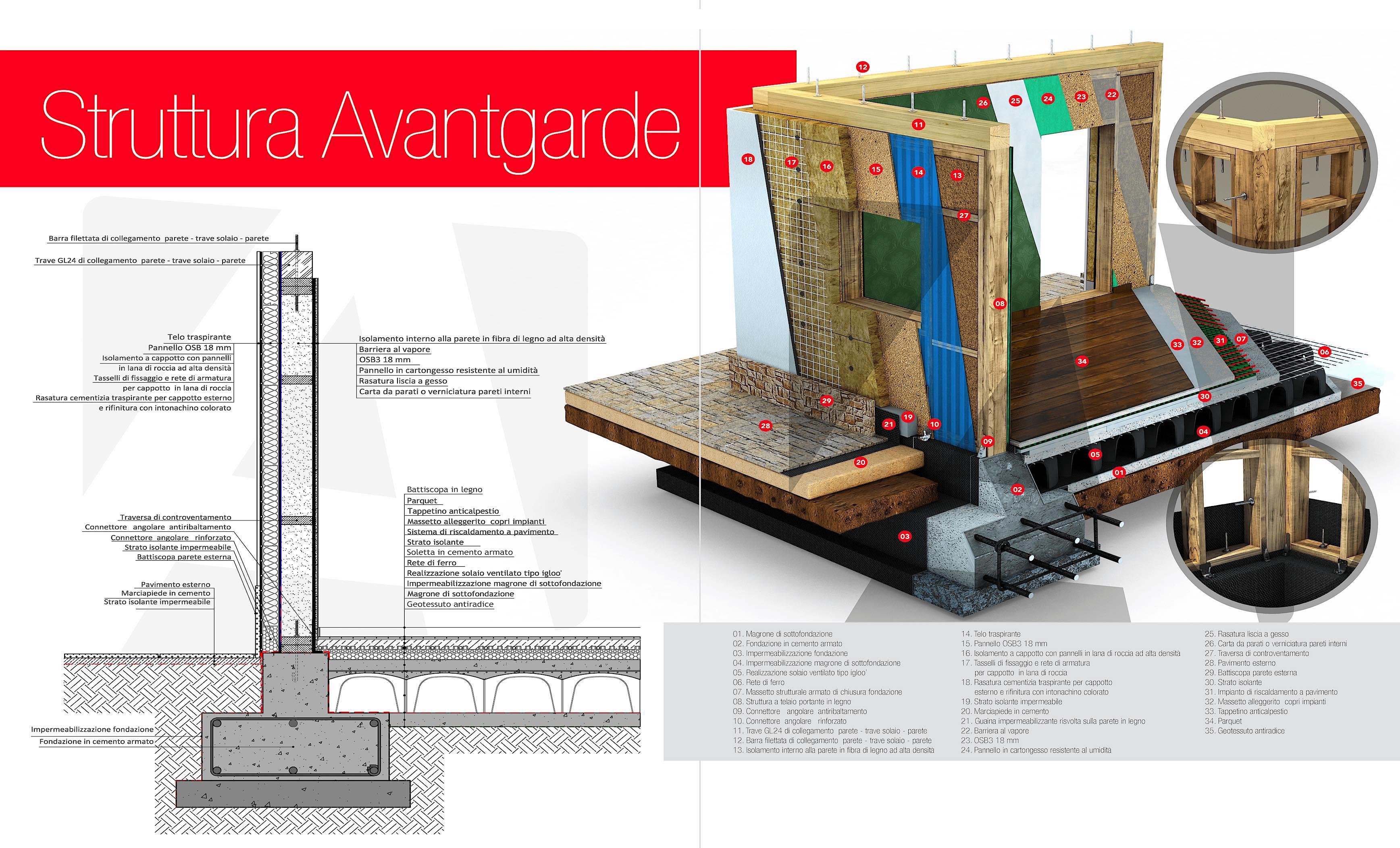Sistema Costruttivo Avantgarde Construct